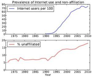 Porcentagem de usuários de internet (em cima) e de pessoas sem afiliação religiosa nos EUA. (Crédito: Reprodução)