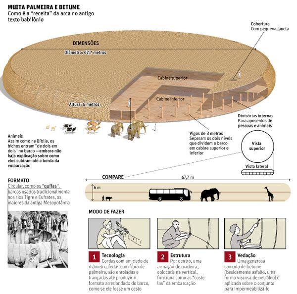 """Infográfico magistral da Editoria de Arte da Folha explica a """"Arca de Noé"""" original"""