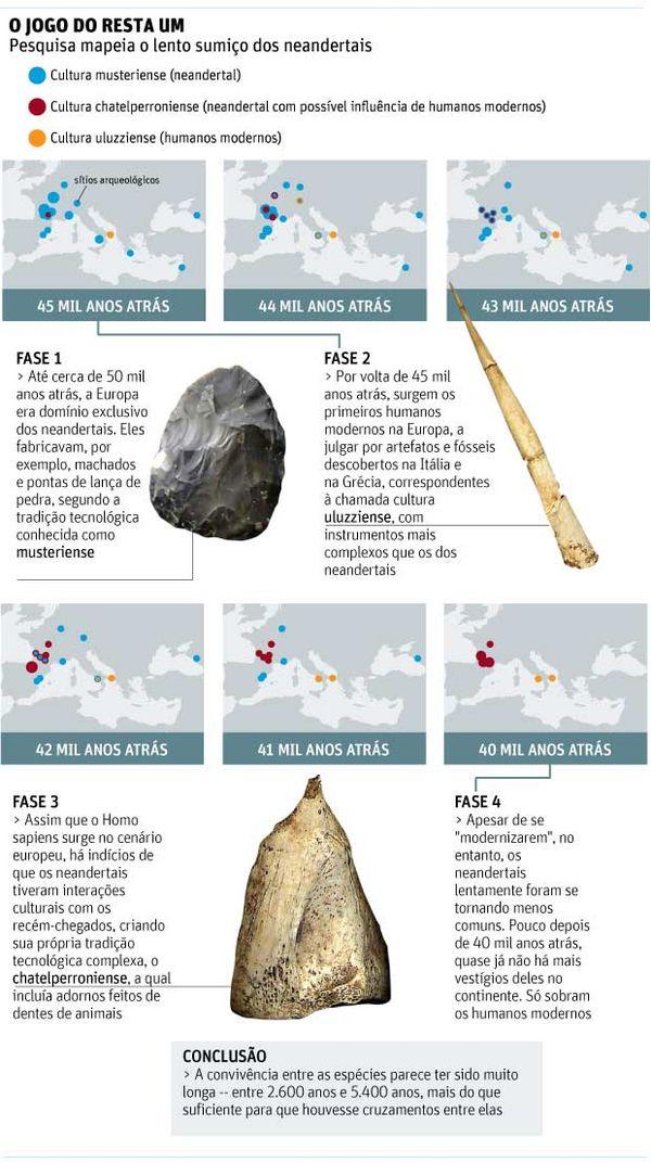 Como os neandertais teriam sumido da Europa (Crédito: Editoria de Arte/Folhapress)