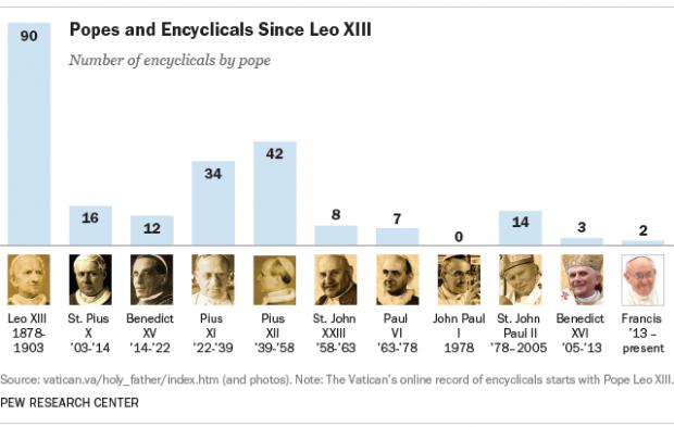 Encíclicas publicadas por papado desde o fim do século 19 (Crédito: Centro de Pesquisas Pew)