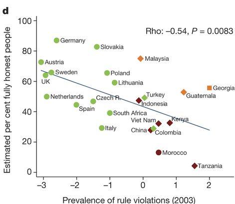 No alto, os países com maior proporção de pessoas totalmente honestas; embaixo, os com maior número de desonestos (Crédito: Reprodução)